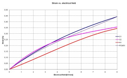 Strain_vs_electrical_field