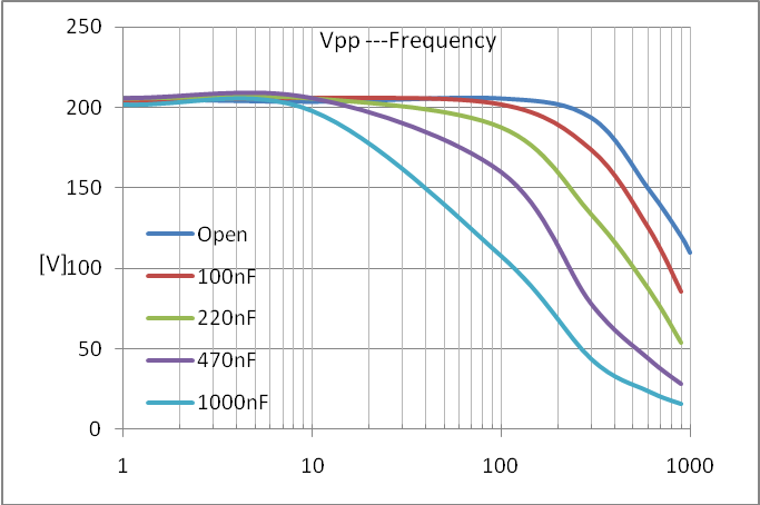 NDR6110 Frequency Response